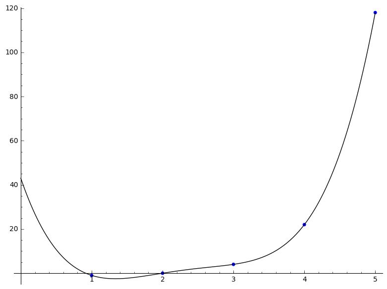 نمودار تابع بدست آمده