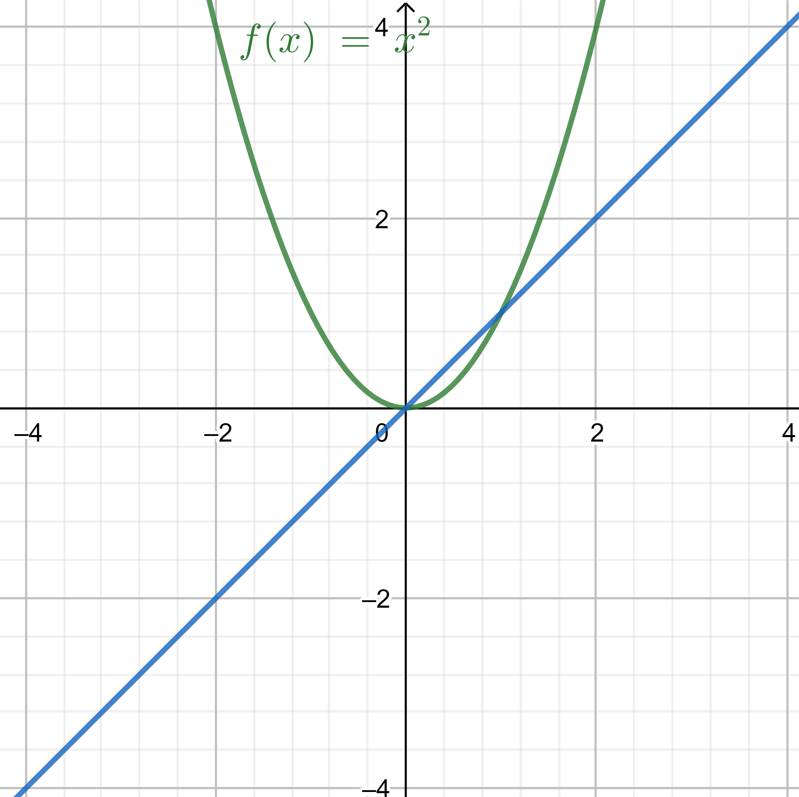 شکل نمودارها